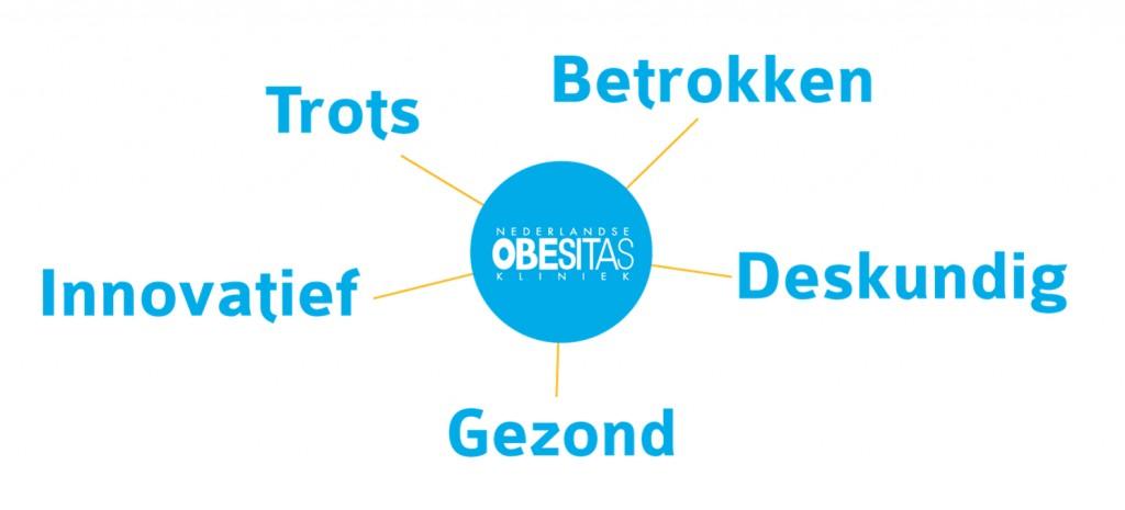 Figuur 1: Kernwaarden Nederlandse Obesitas Kliniek: Betrokken, Trots, Deskundig, Innovatief, Gezond
