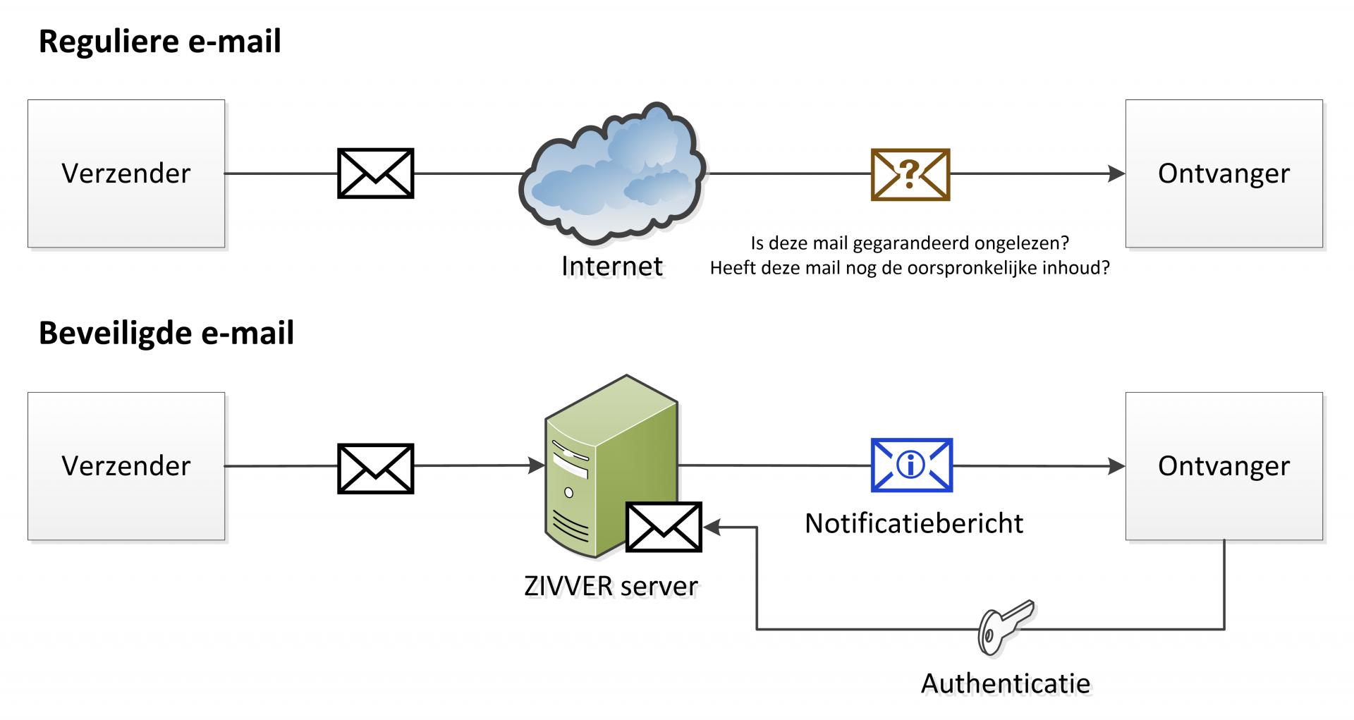 Veilig mailen met ZIVVER
